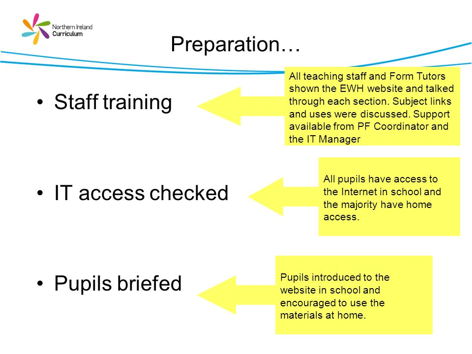 Preparation… Staff training IT access checked Pupils briefed All teaching staff and Form Tutors shown the EWH website and talked through each section.