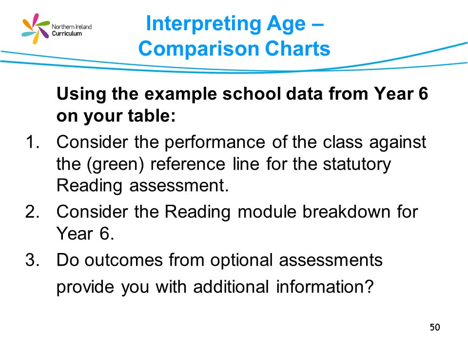 50 Interpreting Age – Comparison Charts Using the example school data from Year 6 on your table: 1.Consider the performance of the class against the (green) reference line for the statutory Reading assessment.