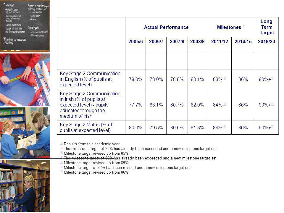 Actual PerformanceMilestones [1] [1] Long Term Target 2005/62006/72007/82008/92011/122014/152019/20 Key Stage 2 Communication, in English (% of pupils