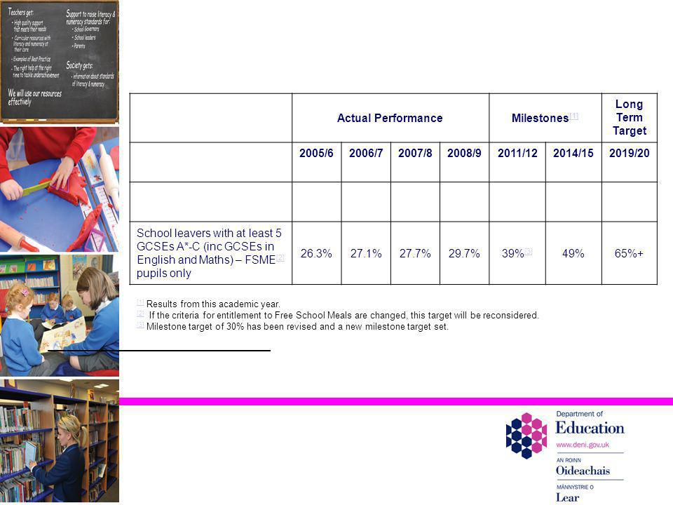 Actual PerformanceMilestones [1] [1] Long Term Target 2005/62006/72007/82008/92011/122014/152019/20 School leavers with at least 5 GCSEs A*-C (inc GCS