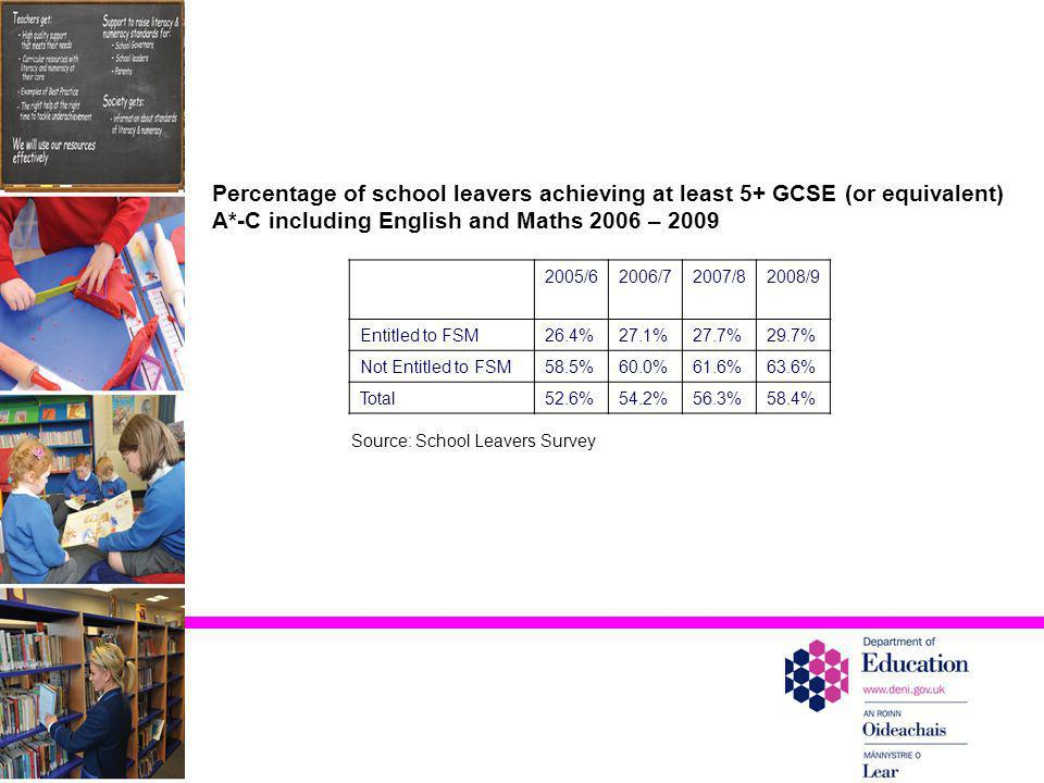 Percentage of school leavers achieving at least 5+ GCSE (or equivalent) A*-C including English and Maths 2006 – 2009 2005/62006/72007/82008/9 Entitled