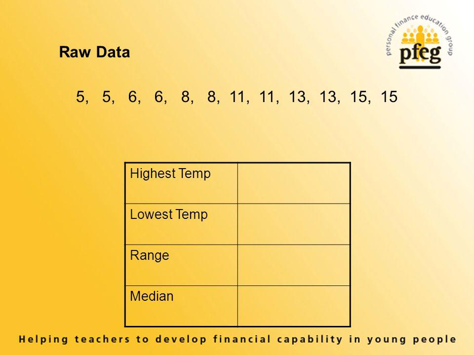 Raw Data 5, 5, 6, 6, 8, 8, 11, 11, 13, 13, 15, 15 Highest Temp Lowest Temp Range Median