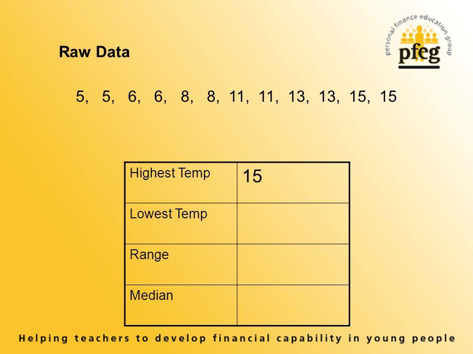 Raw Data 5, 5, 6, 6, 8, 8, 11, 11, 13, 13, 15, 15 Highest Temp 15 Lowest Temp Range Median