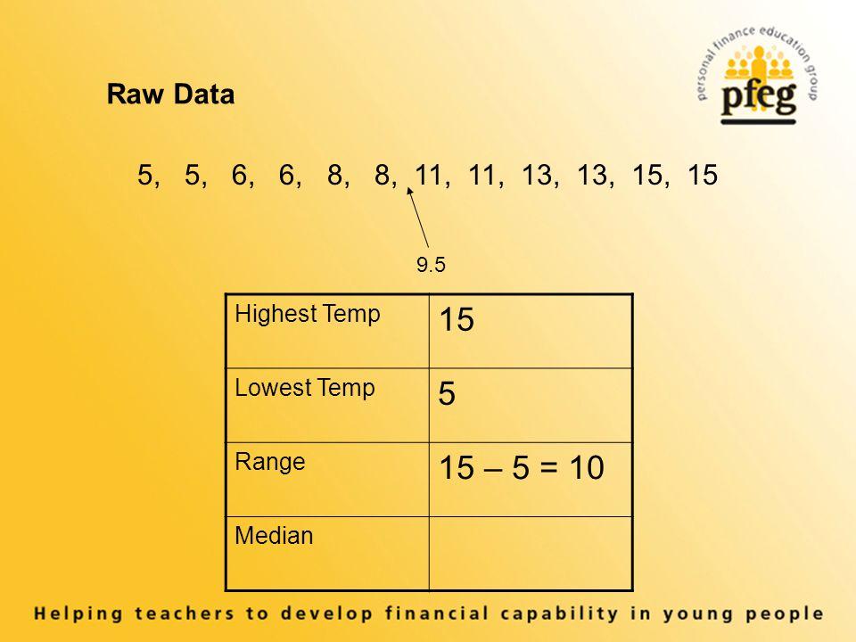 9.5 Raw Data 5, 5, 6, 6, 8, 8, 11, 11, 13, 13, 15, 15 Highest Temp 15 Lowest Temp 5 Range 15 – 5 = 10 Median