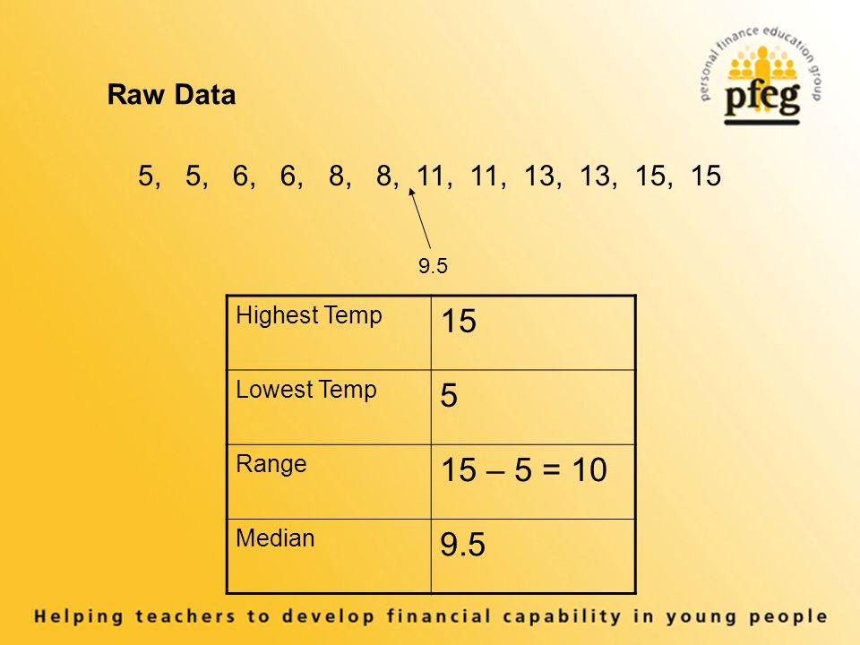 Highest Temp 15 Lowest Temp 5 Range 15 – 5 = 10 Median 9.5 Raw Data 5, 5, 6, 6, 8, 8, 11, 11, 13, 13, 15, 15