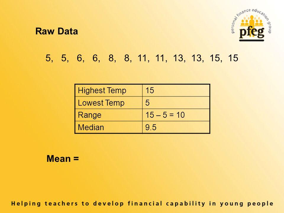 Highest Temp15 Lowest Temp5 Range15 – 5 = 10 Median9.5 Raw Data 5, 5, 6, 6, 8, 8, 11, 11, 13, 13, 15, 15 Mean =