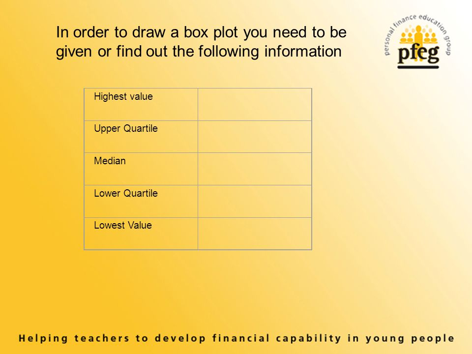 In order to draw a box plot you need to be given or find out the following information Highest value Upper Quartile Median Lower Quartile Lowest Value