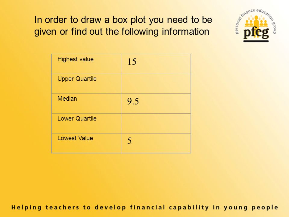 In order to draw a box plot you need to be given or find out the following information Highest value 15 Upper Quartile Median 9.5 Lower Quartile Lowes