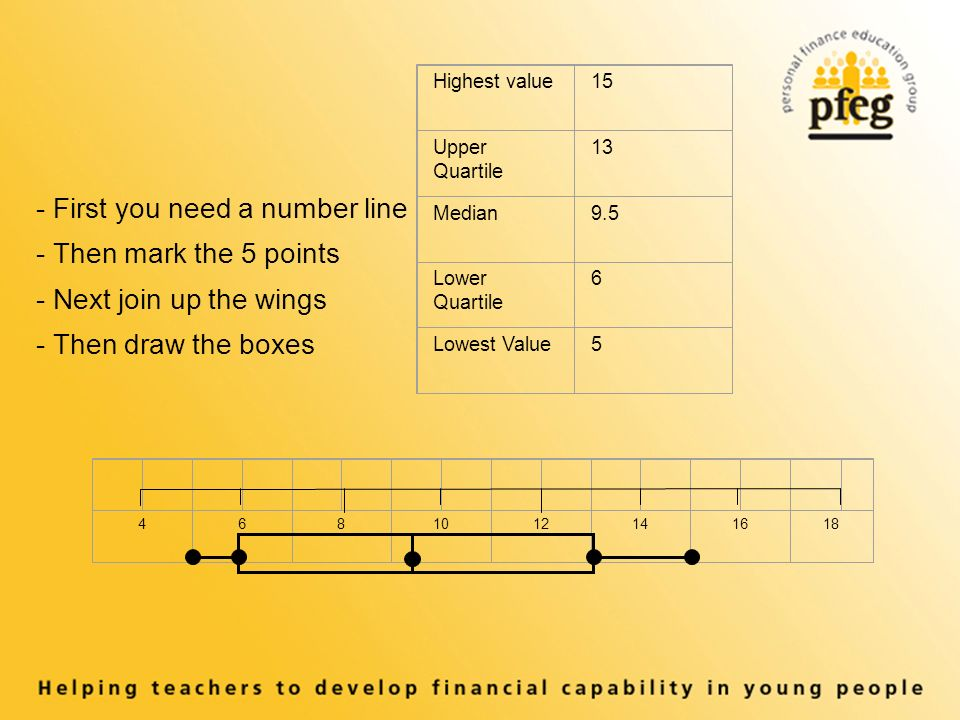 Highest value15 Upper Quartile 13 Median9.5 Lower Quartile 6 Lowest Value First you need a number line - Then mark the 5 points - Next join up the wings - Then draw the boxes