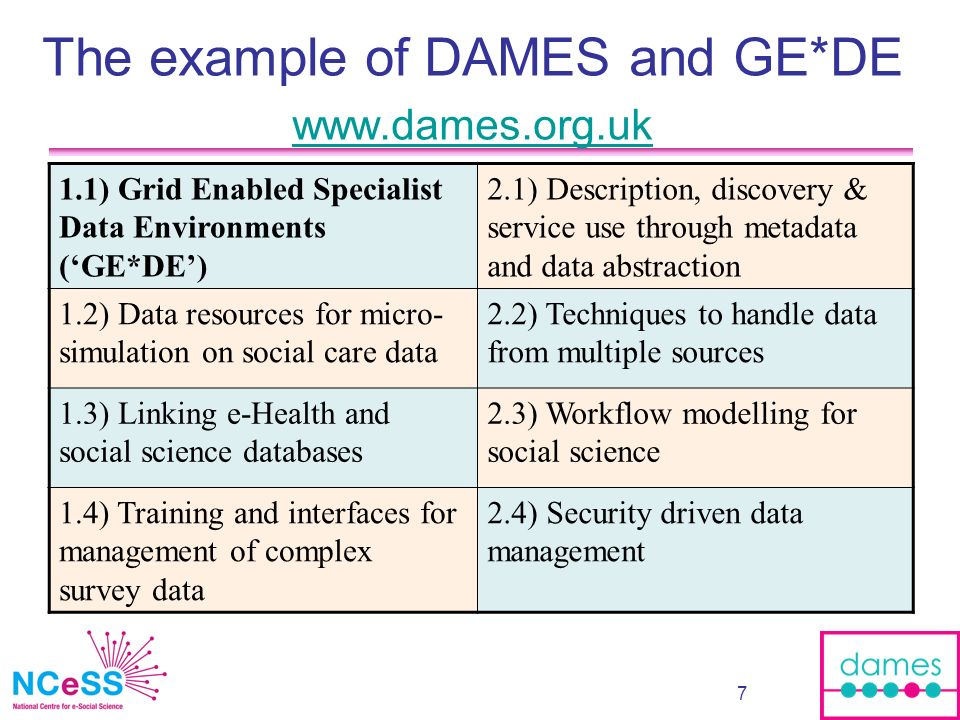 8 Data management means… the tasks associated with linking related data resources, with coding and re-coding data in a consistent manner, and with accessing related data resources and combining them within the process of analysis […DAMES Node..] Usually performed by social scientists themselves Most overt in quantitative survey data analysis Preparing or enabling survey analysis Usually a substantial component of the work process But not explicitly rewarded (and sometimes penalised) Here we differentiate from archiving / controlling data itself Here we differentiate from archiving / controlling data itself
