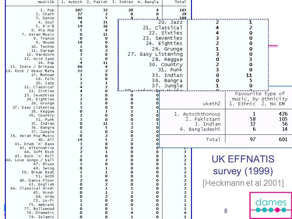 8 UK EFFNATIS survey (1999) [Heckmann et al 2001]