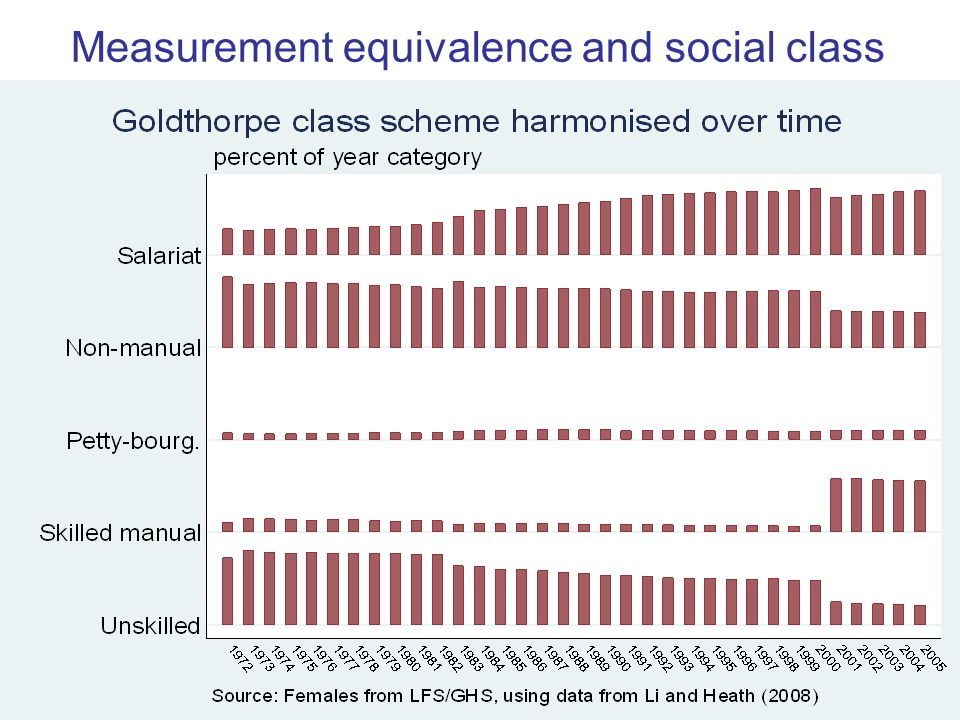 9 Measurement equivalence and social class Show tabplot here