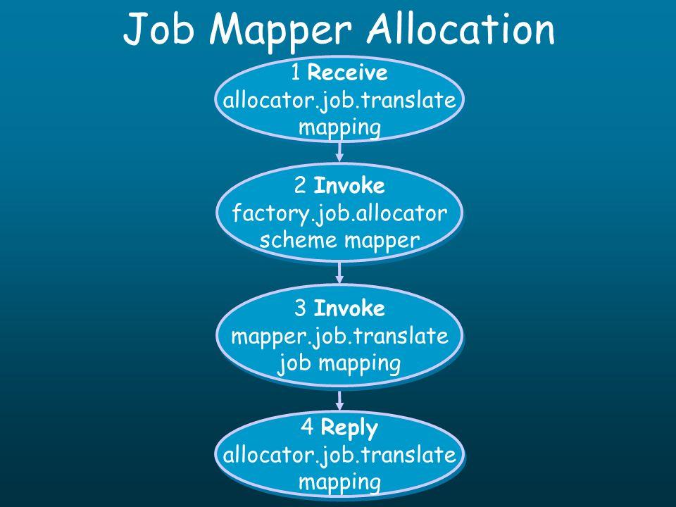 Job Mapper Allocation 1 Receive allocator.job.translate mapping 1 Receive allocator.job.translate mapping 2 Invoke factory.job.allocator scheme mapper 2 Invoke factory.job.allocator scheme mapper 4 Reply allocator.job.translate mapping 4 Reply allocator.job.translate mapping 3 Invoke mapper.job.translate job mapping 3 Invoke mapper.job.translate job mapping