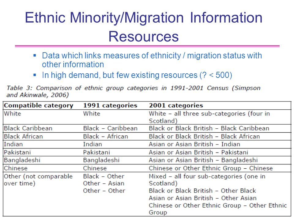 10 Ethnic Minority/Migration Information Resources Data which links measures of ethnicity / migration status with other information In high demand, but few existing resources (.