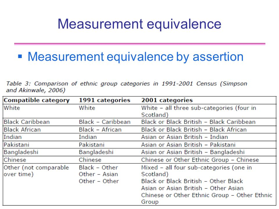 14 Measurement equivalence Measurement equivalence by assertion