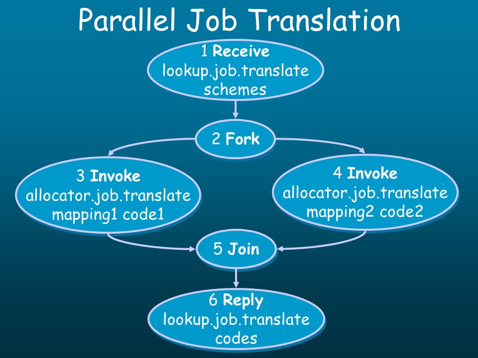Parallel Job Translation 3 Invoke allocator.job.translate mapping1 code1 3 Invoke allocator.job.translate mapping1 code1 4 Invoke allocator.job.translate mapping2 code2 4 Invoke allocator.job.translate mapping2 code2 1 Receive lookup.job.translate schemes 1 Receive lookup.job.translate schemes 2 Fork 6 Reply lookup.job.translate codes 6 Reply lookup.job.translate codes 5 Join