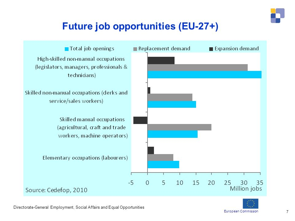 European Commission Directorate-General Employment, Social Affairs and Equal Opportunities 7 Future job opportunities (EU-27+) Source: Cedefop, data Briefing Note_Febr.