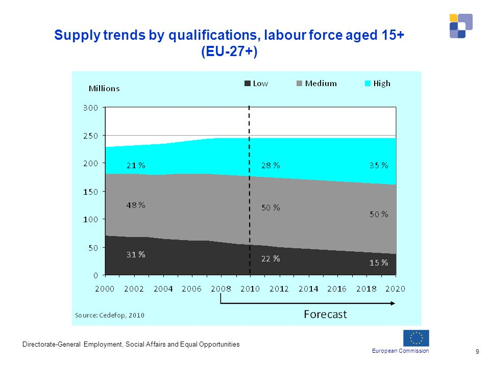 European Commission Directorate-General Employment, Social Affairs and Equal Opportunities 9 Supply trends by qualifications, labour force aged 15+ (EU-27+)