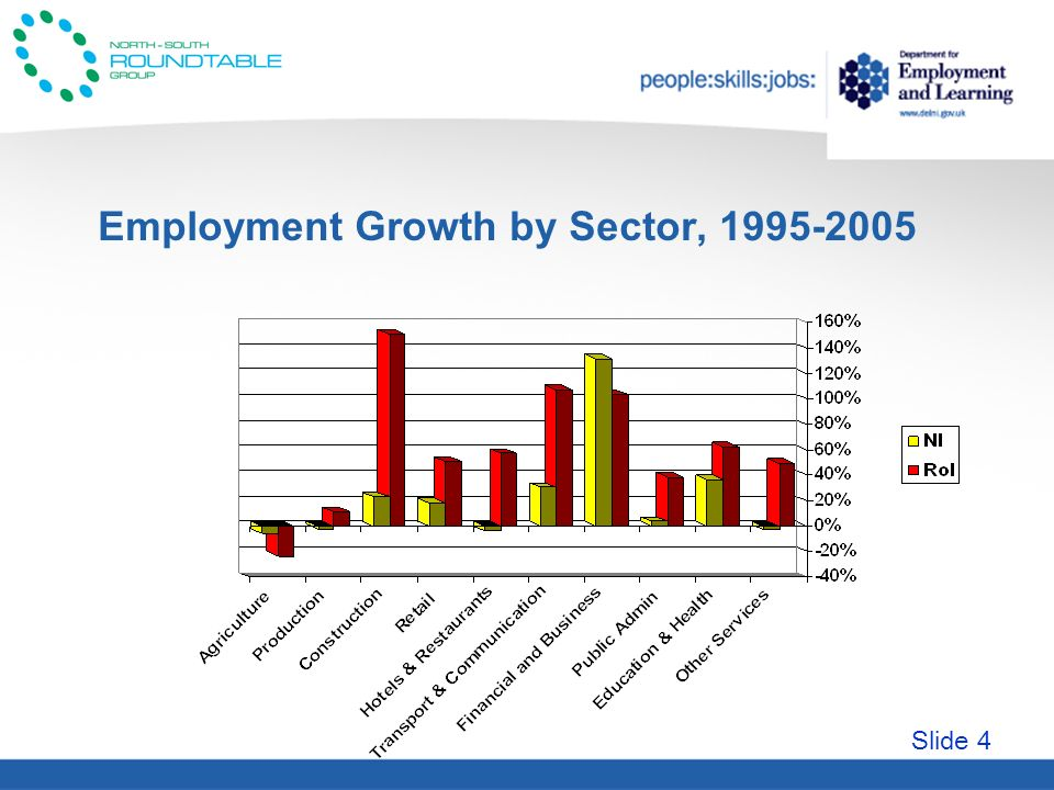 Slide 4 Employment Growth by Sector, 1995-2005