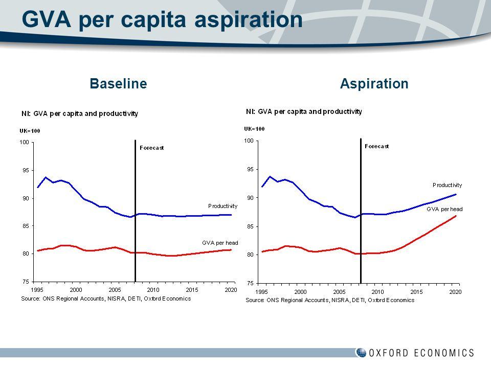 GVA per capita aspiration BaselineAspiration