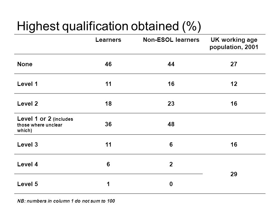 Highest qualification obtained (%) LearnersNon-ESOL learnersUK working age population, 2001 None464427 Level 1111612 Level 2182316 Level 1 or 2 (includes those where unclear which) 3648 Level 311616 Level 462 29 Level 510 NB: numbers in column 1 do not sum to 100