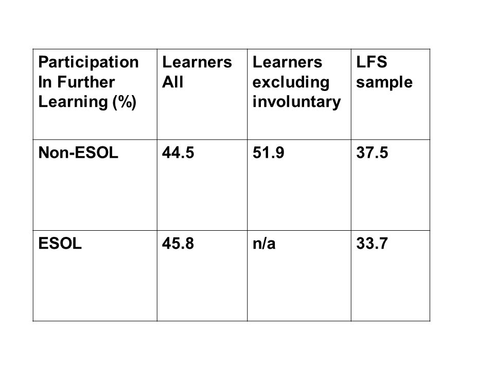 Participation In Further Learning (%) Learners All Learners excluding involuntary LFS sample Non-ESOL44.551.937.5 ESOL45.8n/a33.7