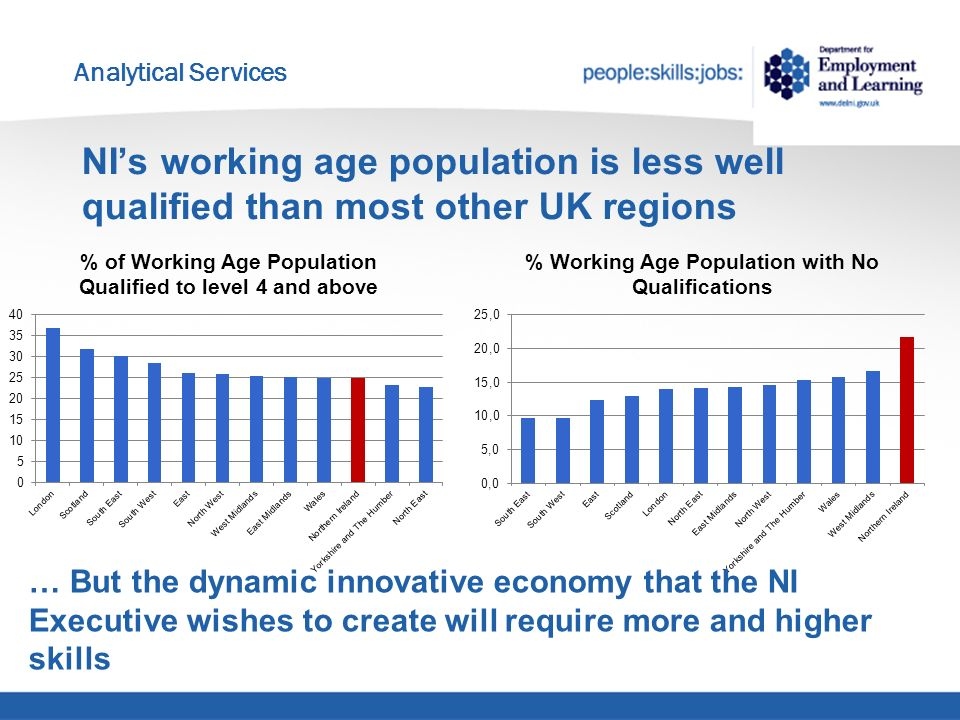 Analytical Services NIs working age population is less well qualified than most other UK regions … But the dynamic innovative economy that the NI Executive wishes to create will require more and higher skills