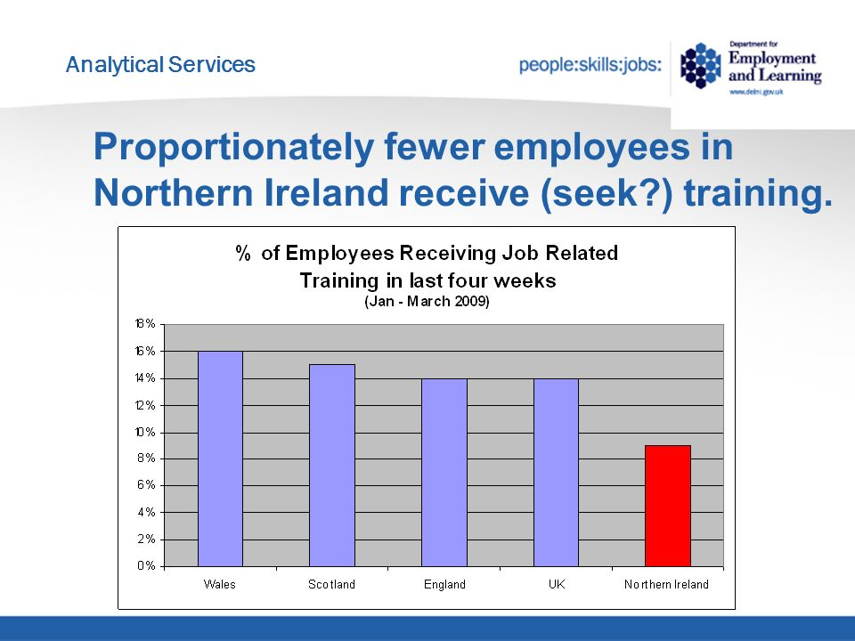 Analytical Services Proportionately fewer employees in Northern Ireland receive (seek ) training.