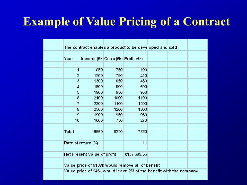 Example of Value Pricing of a Contract