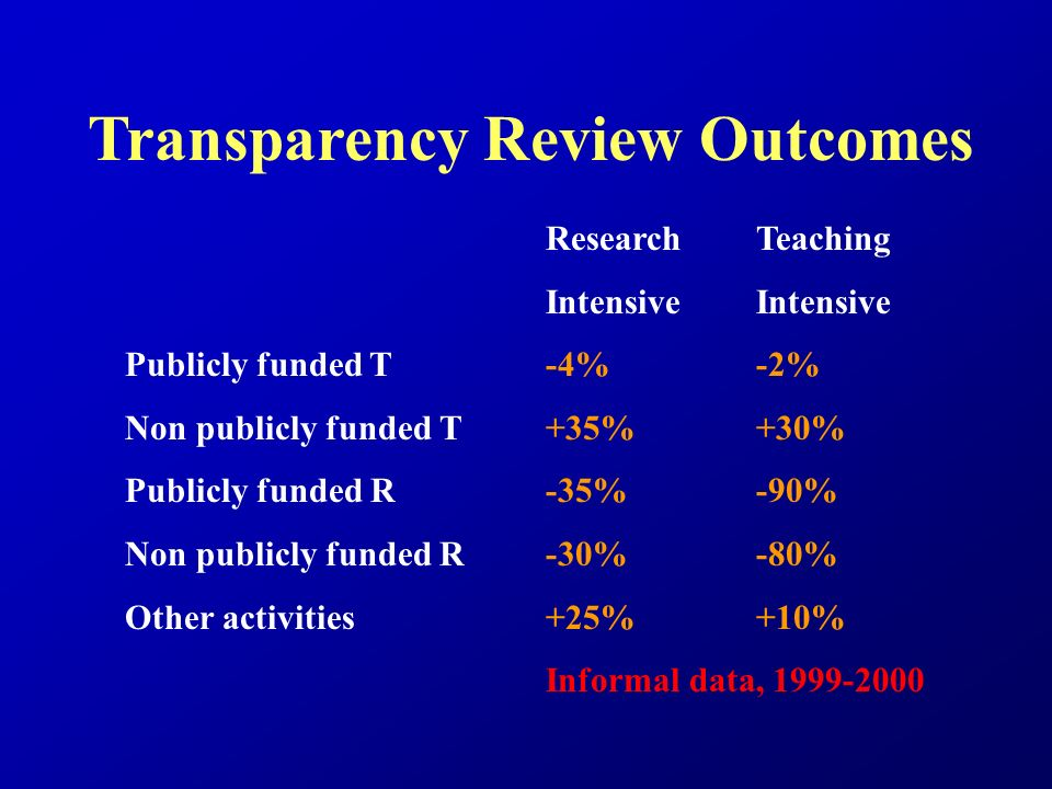 Transparency Review Outcomes Research TeachingIntensive Publicly funded T-4%-2% Non publicly funded T+35%+30% Publicly funded R-35%-90% Non publicly funded R-30%-80% Other activities+25%+10% Informal data, 1999-2000