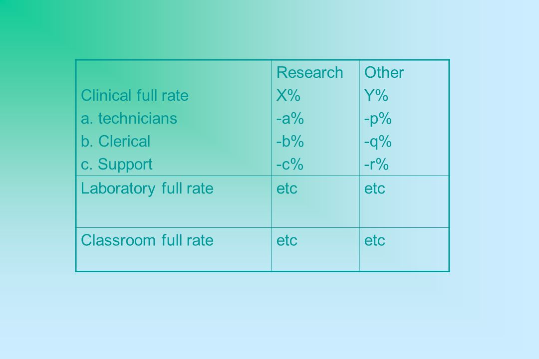 Clinical full rate a. technicians b. Clerical c.