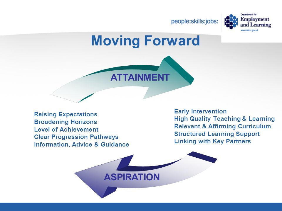 Moving Forward Early Intervention High Quality Teaching & Learning Relevant & Affirming Curriculum Structured Learning Support Linking with Key Partners Raising Expectations Broadening Horizons Level of Achievement Clear Progression Pathways Information, Advice & Guidance ATTAINMENT ASPIRATION