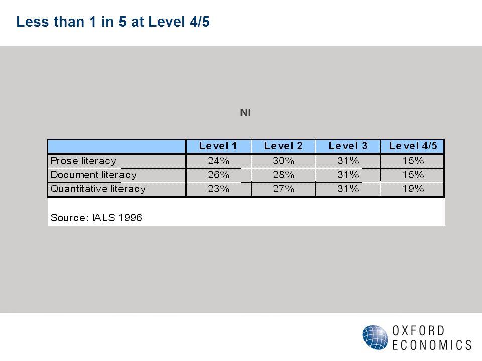 Less than 1 in 5 at Level 4/5 NI