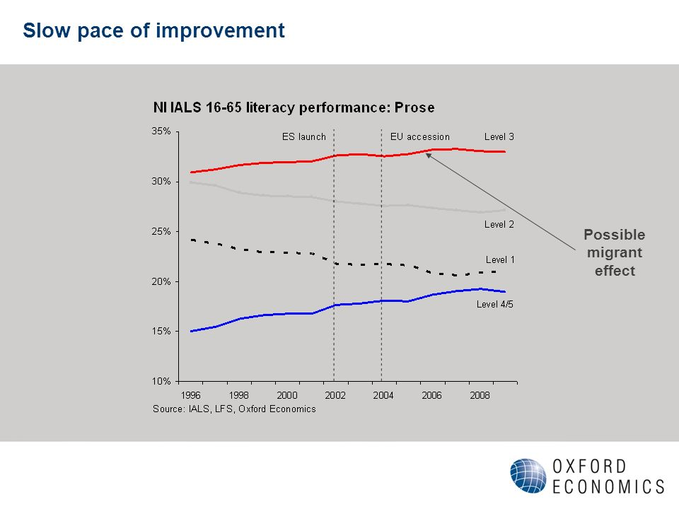 Slow pace of improvement Possible migrant effect