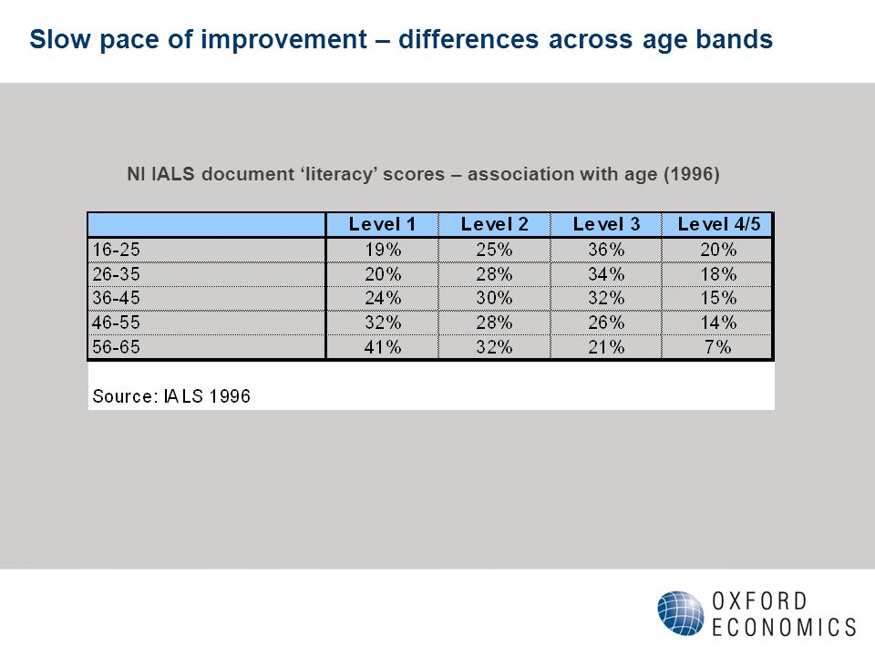 Slow pace of improvement – differences across age bands NI IALS document literacy scores – association with age (1996)