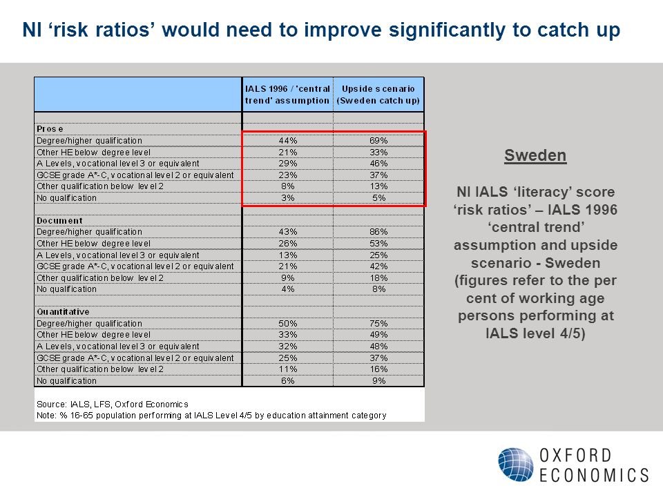 NI risk ratios would need to improve significantly to catch up Sweden NI IALS literacy score risk ratios – IALS 1996 central trend assumption and upside scenario - Sweden (figures refer to the per cent of working age persons performing at IALS level 4/5)