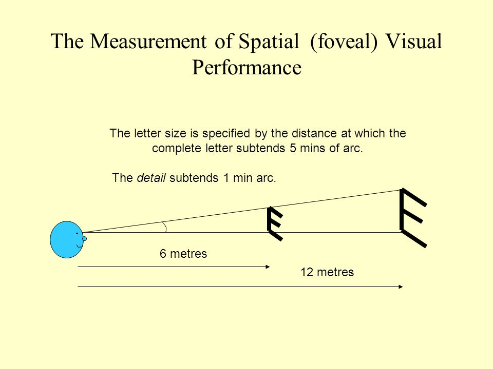 The Measurement of Spatial (foveal) Visual Performance.