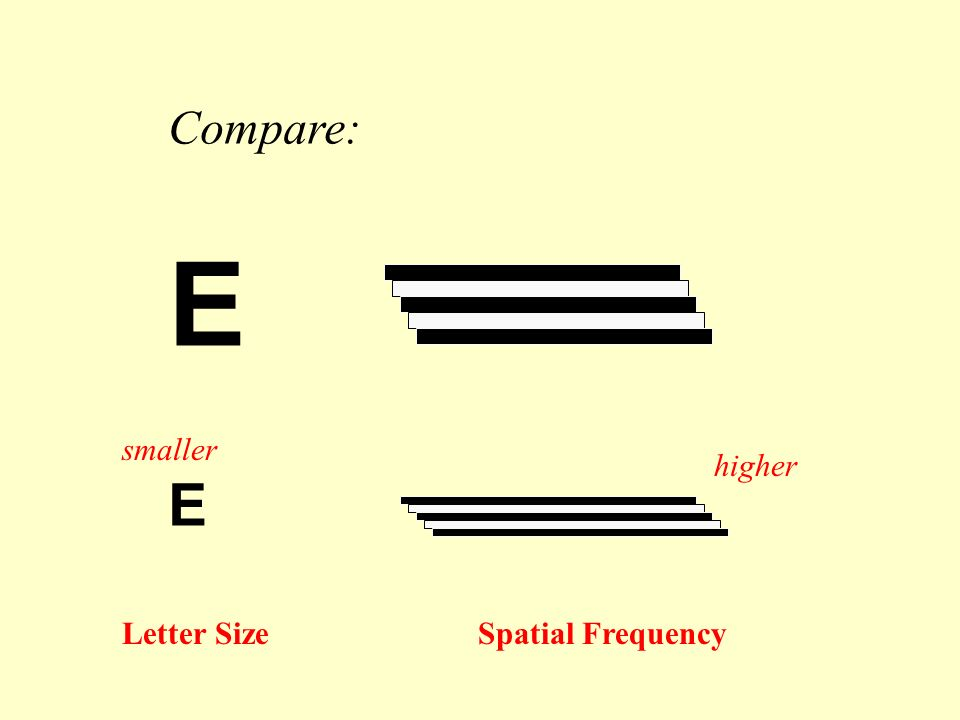 Compare: E Letter Size Spatial Frequency smaller higher
