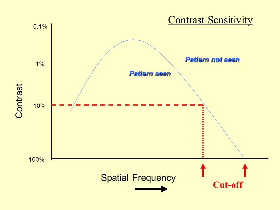 Spatial Frequency 100% Pattern not seen Pattern seen Contrast Cut-off 10% 1% 0.1% Contrast Sensitivity