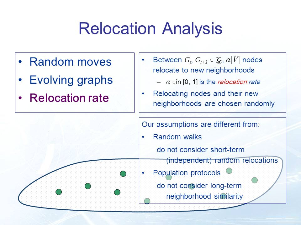 Relocation Analysis Between G t, G t+1 G, α|V| nodes relocate to new neighborhoods –α in [0, 1] is the relocation rate Relocating nodes and their new