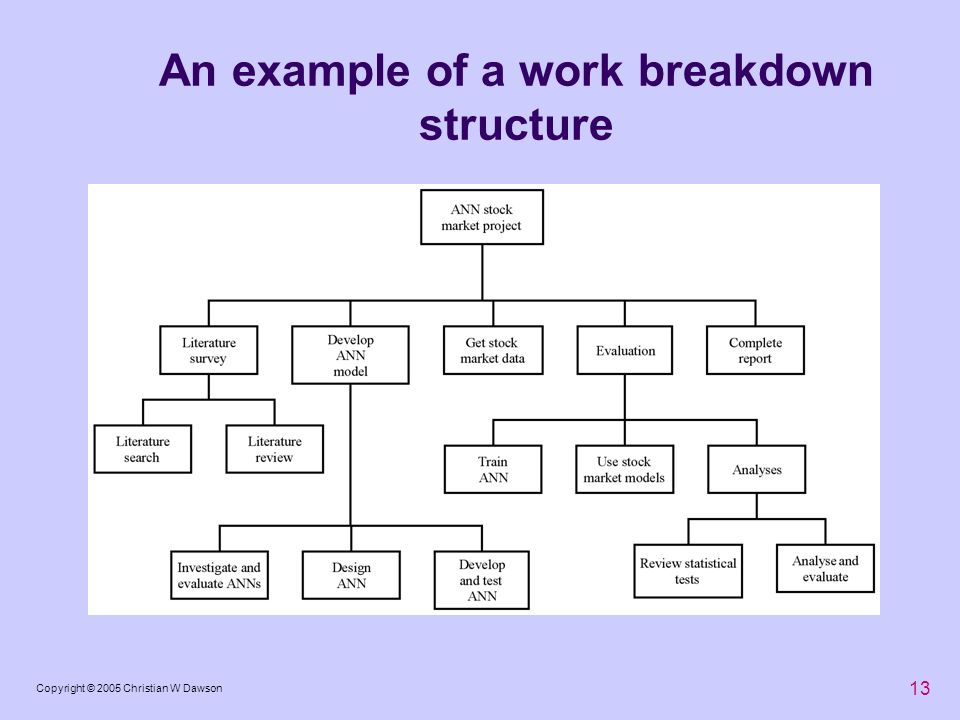 13 Copyright © 2005 Christian W Dawson An example of a work breakdown structure