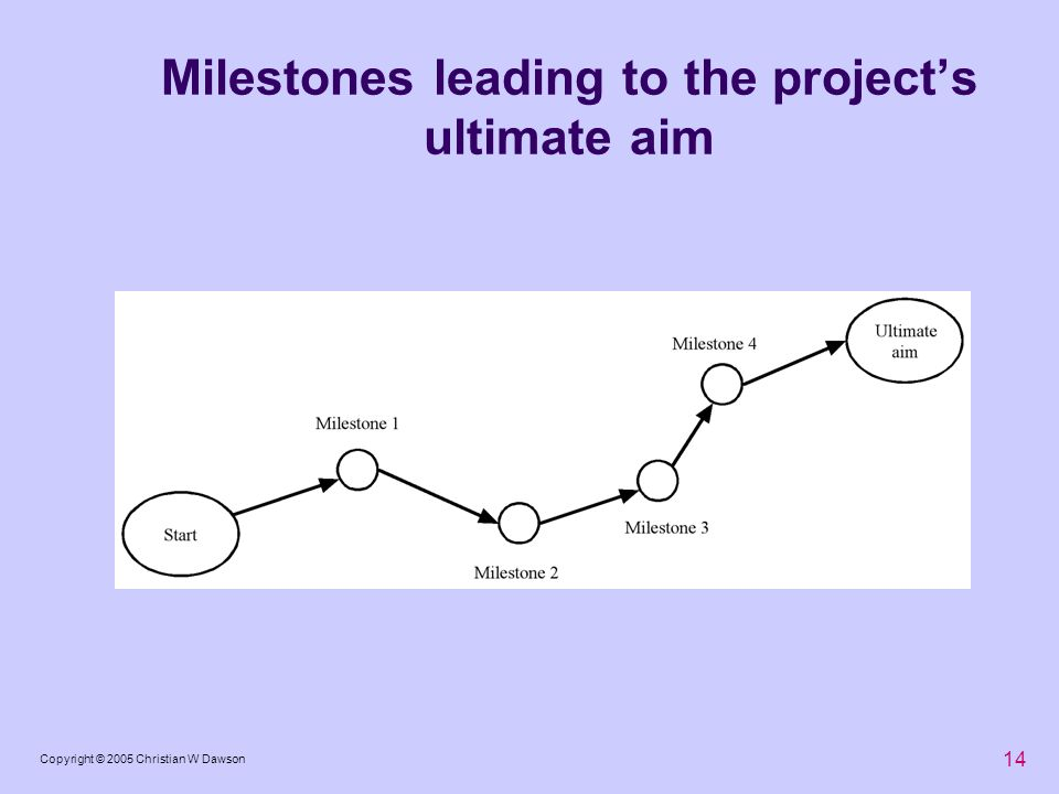 14 Copyright © 2005 Christian W Dawson Milestones leading to the projects ultimate aim