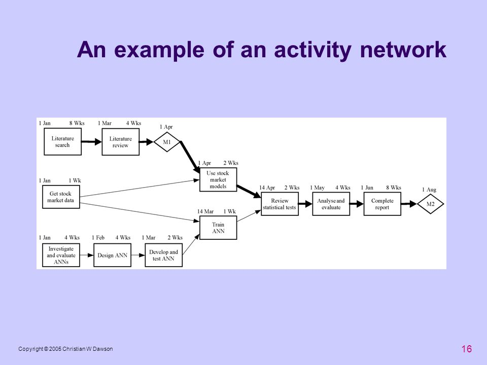 16 Copyright © 2005 Christian W Dawson An example of an activity network