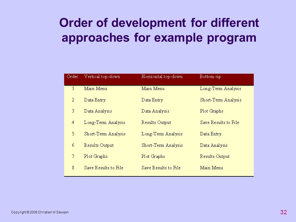 32 Copyright © 2005 Christian W Dawson Order of development for different approaches for example program