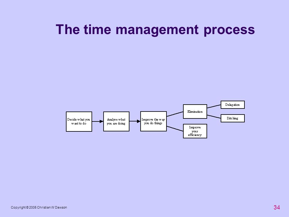 34 Copyright © 2005 Christian W Dawson The time management process
