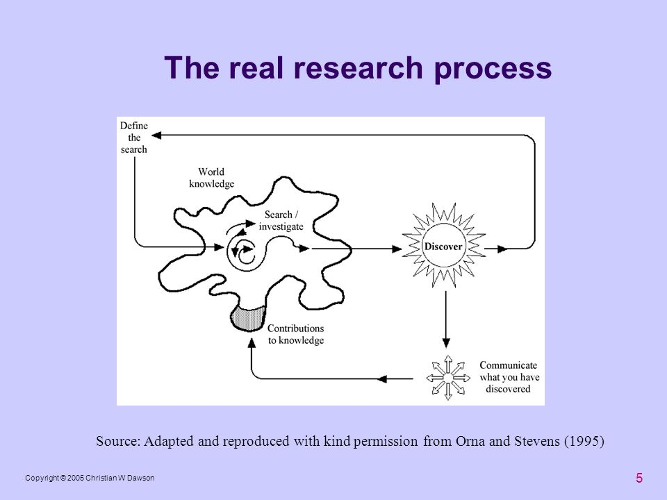 5 Copyright © 2005 Christian W Dawson The real research process Source: Adapted and reproduced with kind permission from Orna and Stevens (1995)