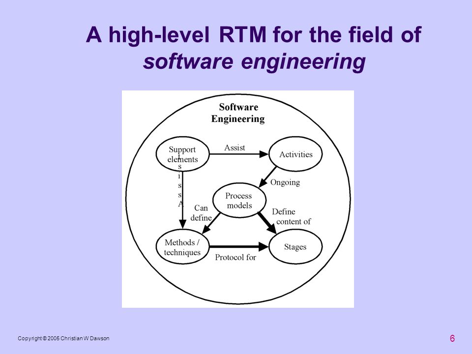 6 Copyright © 2005 Christian W Dawson A high-level RTM for the field of software engineering