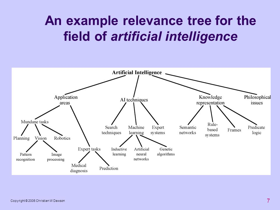 7 Copyright © 2005 Christian W Dawson An example relevance tree for the field of artificial intelligence