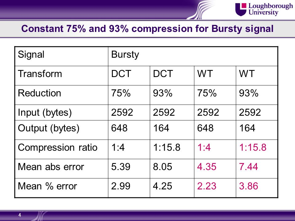 4 Constant 75% and 93% compression for Bursty signal SignalBursty TransformDCT WT Reduction75%93%75%93% Input (bytes)2592 Output (bytes)648164648164 Compression ratio1:41:15.81:41:15.8 Mean abs error5.398.054.357.44 Mean % error2.994.252.233.86