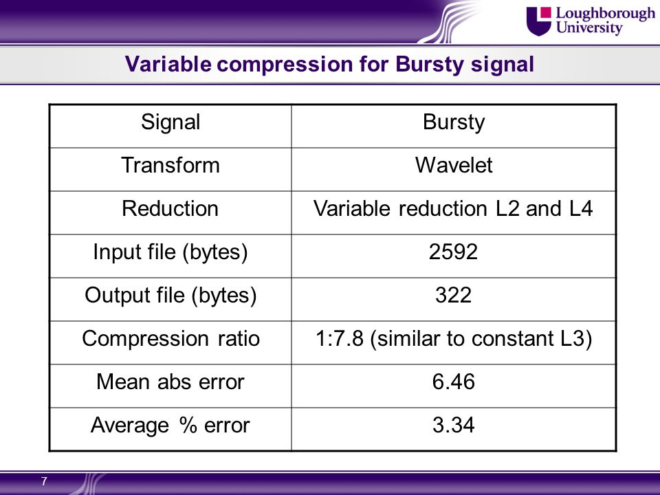 7 Variable compression for Bursty signal SignalBursty TransformWavelet ReductionVariable reduction L2 and L4 Input file (bytes)2592 Output file (bytes)322 Compression ratio1:7.8 (similar to constant L3) Mean abs error6.46 Average % error3.34